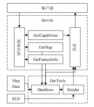 WMS服务器整体架构图